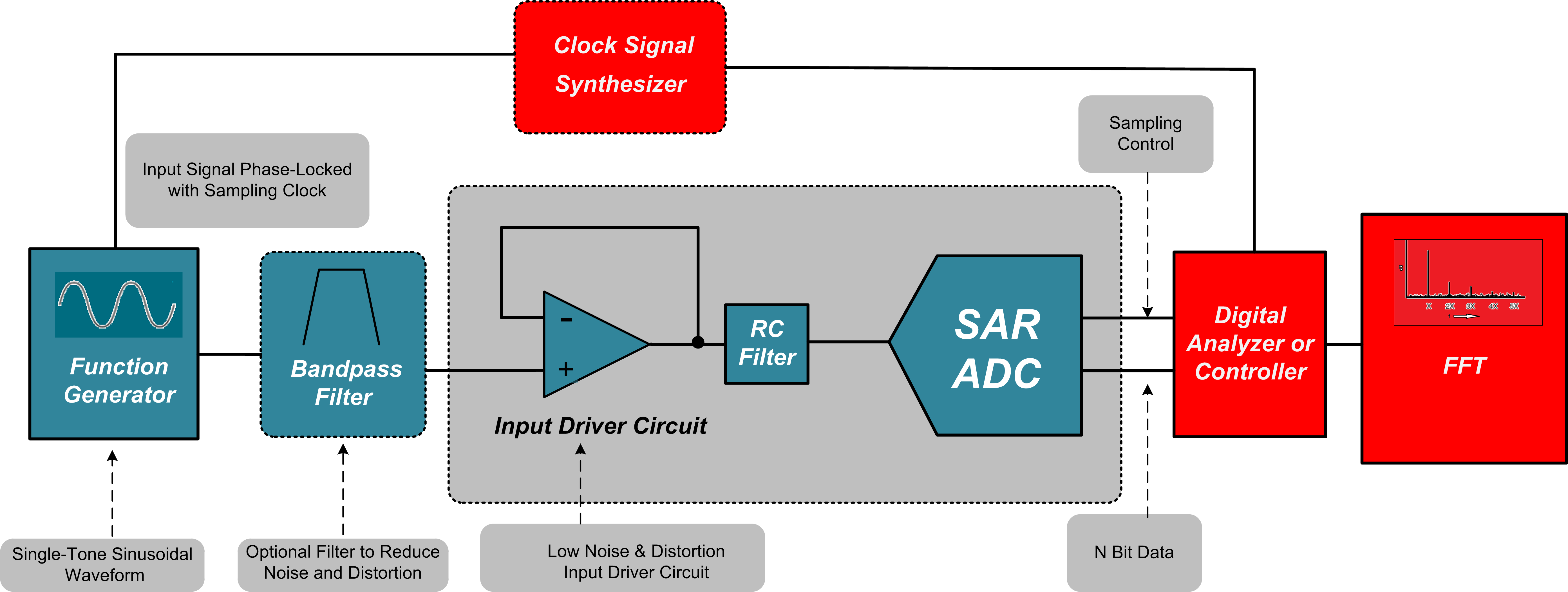 Function Generator For Windows : Leverage coherent sampling and fft windows when evaluating