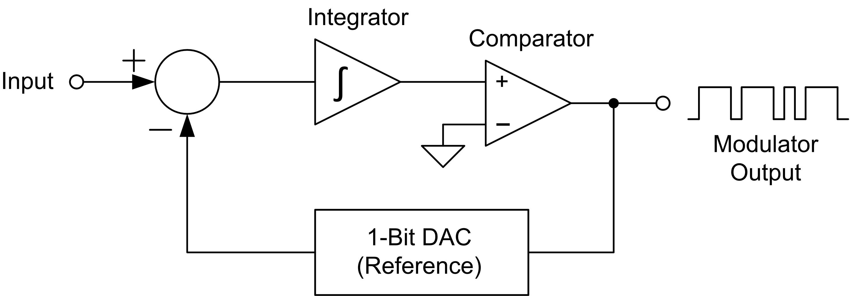 Delta sigma adc basics understanding the delta sigma modulator delta sigma adc basics understanding the delta sigma modulator precision hub archives ti e2e community baditri Image collections