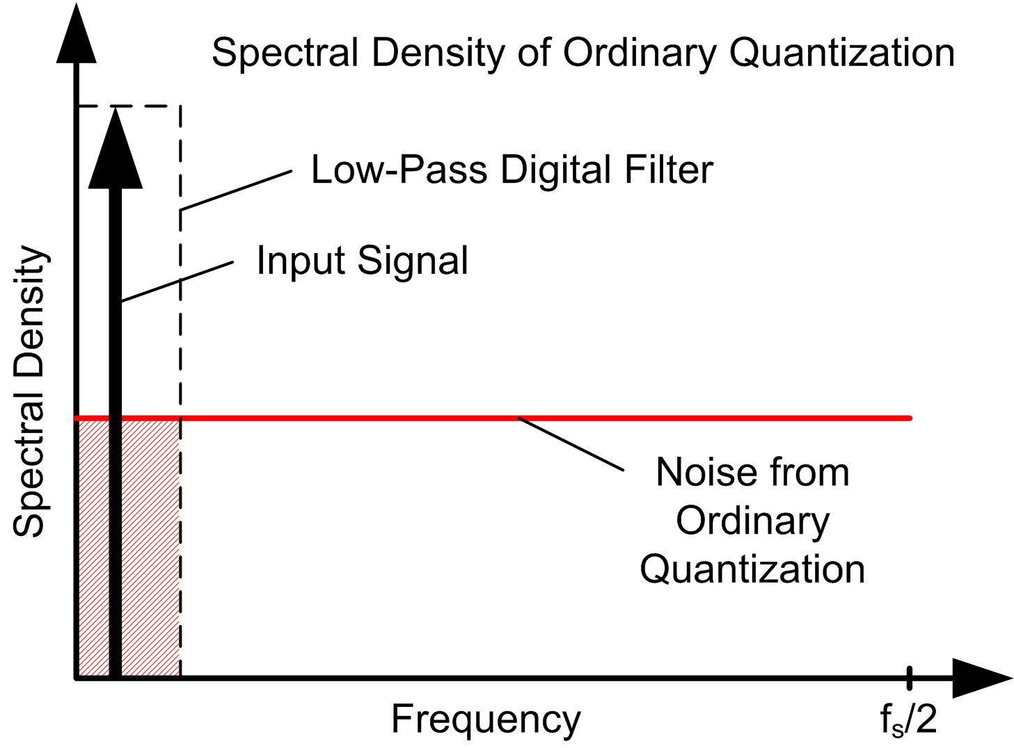 Delta sigma adc basics understanding the delta sigma modulator figure 3a noise from ordinary quantization baditri Image collections