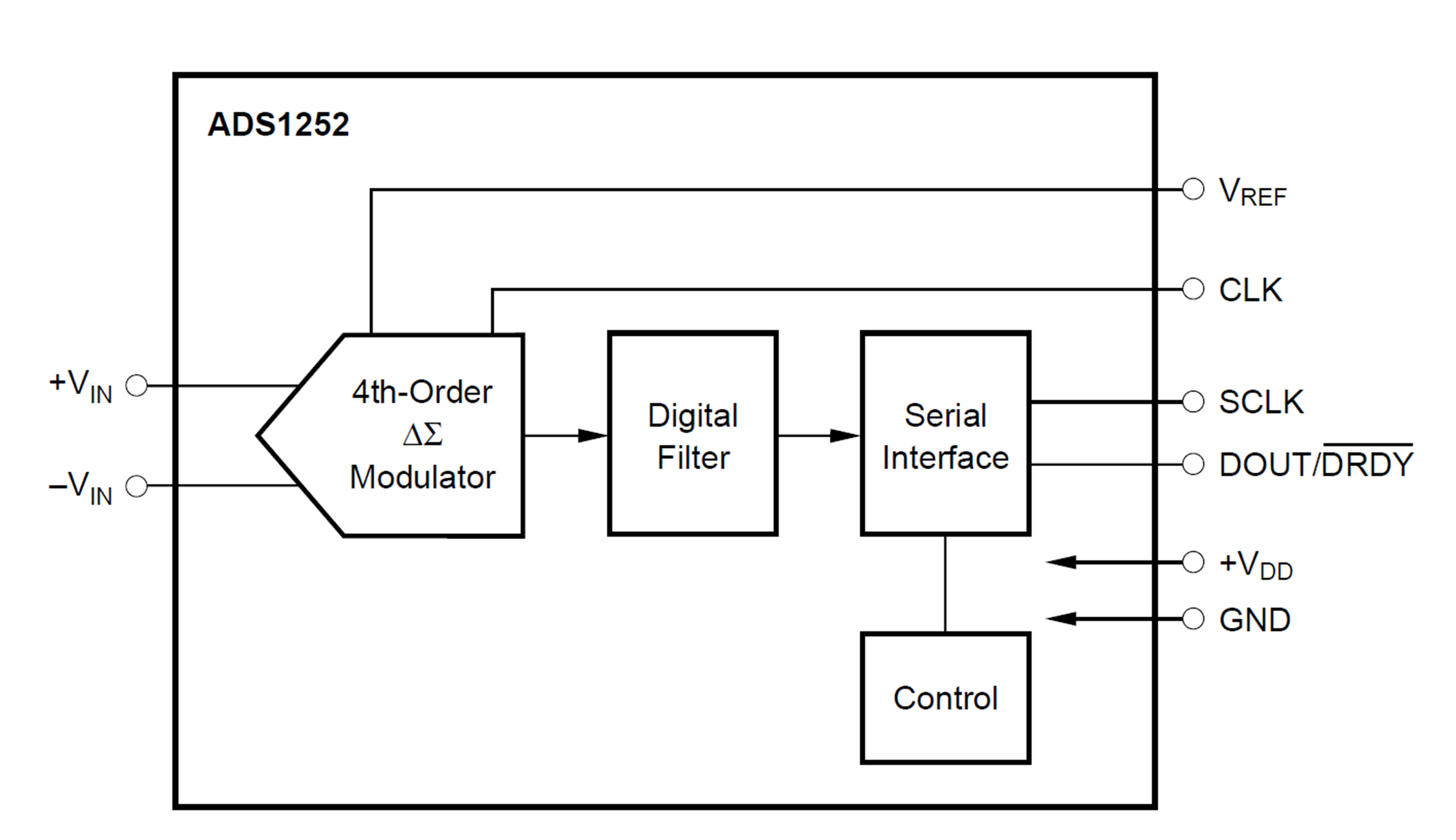block diagram of analog to digital converter the wiring diagram block diagram of analog to digital converter vidim wiring diagram block diagram