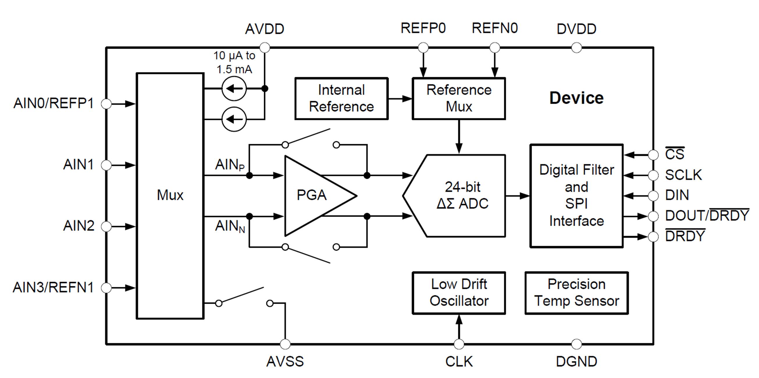 Delta Sigma Adc Basics Walking Around The Blocks Engine Block Diagram Figure 2 Is A Of 3 Ads1220