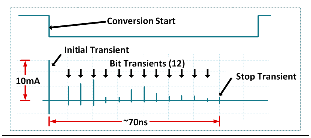 Why is it so challenging to design a voltage reference circuit for figure 3 shows the spikes in reference input current that occur throughout the conversion cycle which can be as large as 10ma and very short in duration publicscrutiny Gallery