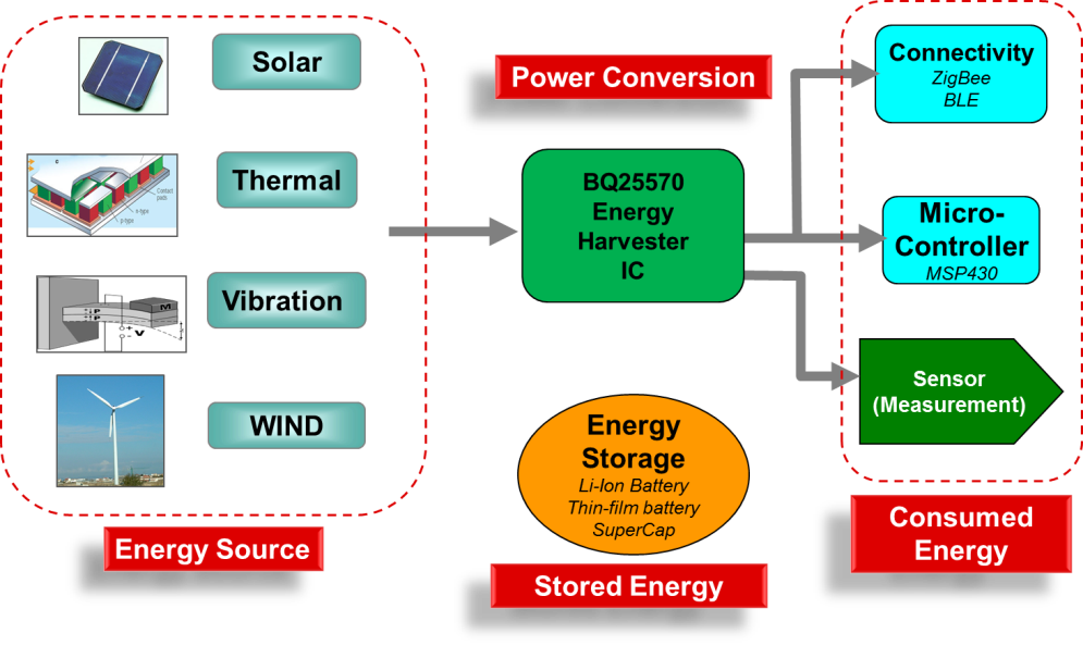 Energy Harvesting Is Possible On Mars Fully Charged