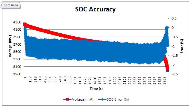 Figure 4: Visualization of SOC error across the battery's entire voltage discharge profile