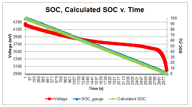 Figure 3: Visualization of calculated SOC vs. reported SOC across the battery's voltage discharge profile