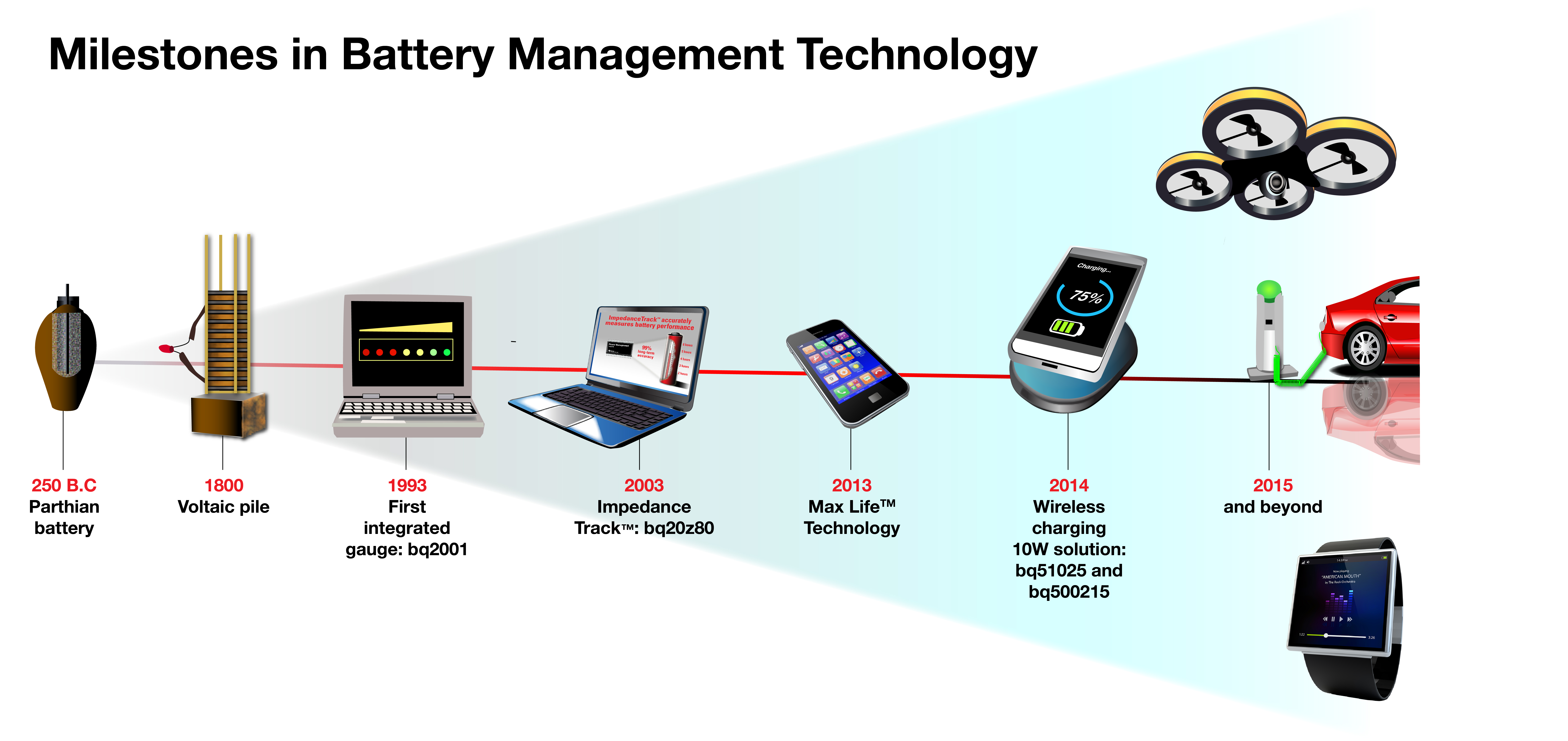 Technology Management Image: Battery Management Technology...How Far We've Come In Just