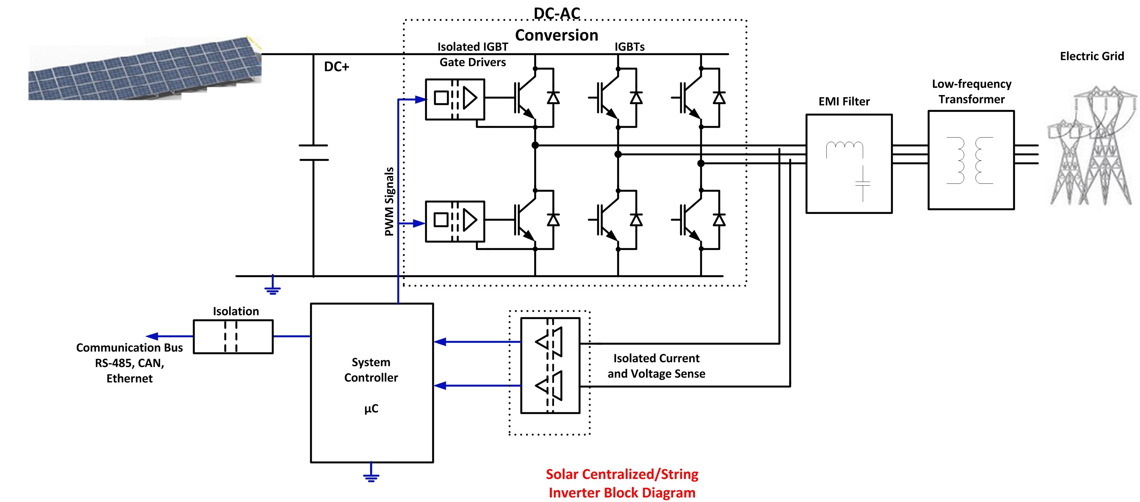 Solar Inverter Block Diagram Fig 1 Schematic Of Panel Charge Controller Using Arduino And A Images