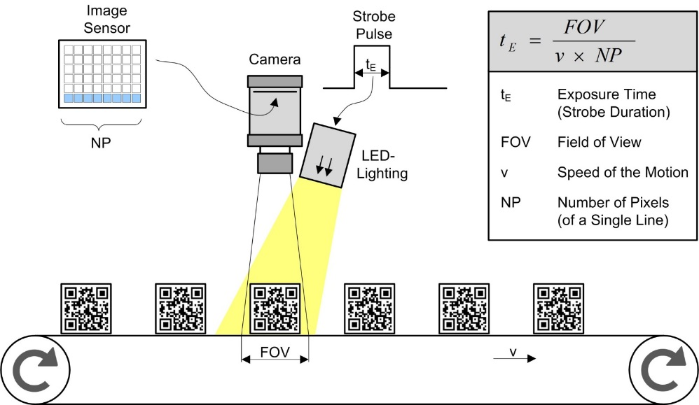 Light That Freezes Motion Insight Into A Led Lighting