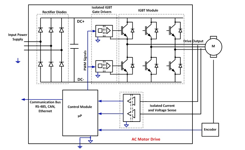 Isolators as insulators: using isolation for electrical safety ...