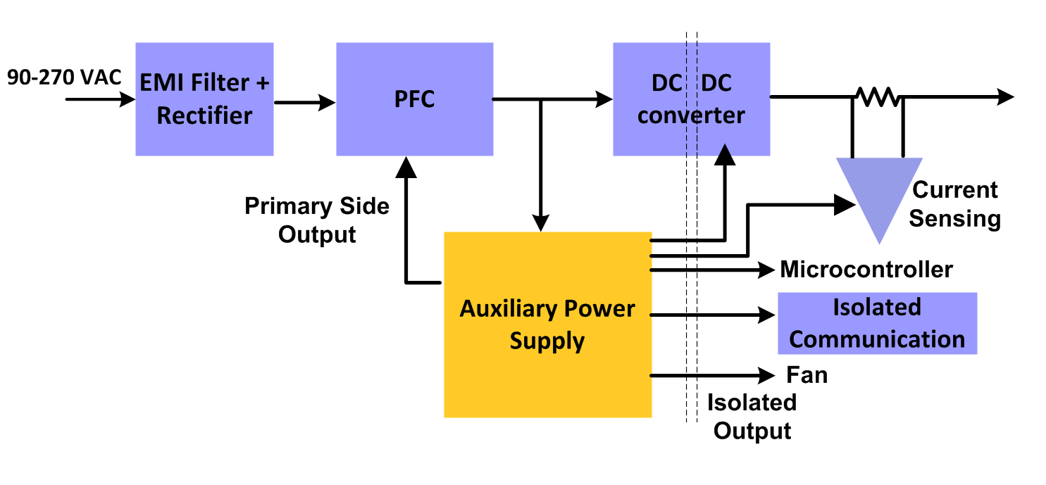 Common challenges when choosing the auxiliary power supply for your