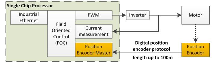 How to integrate position encoder master protocols into Sitara