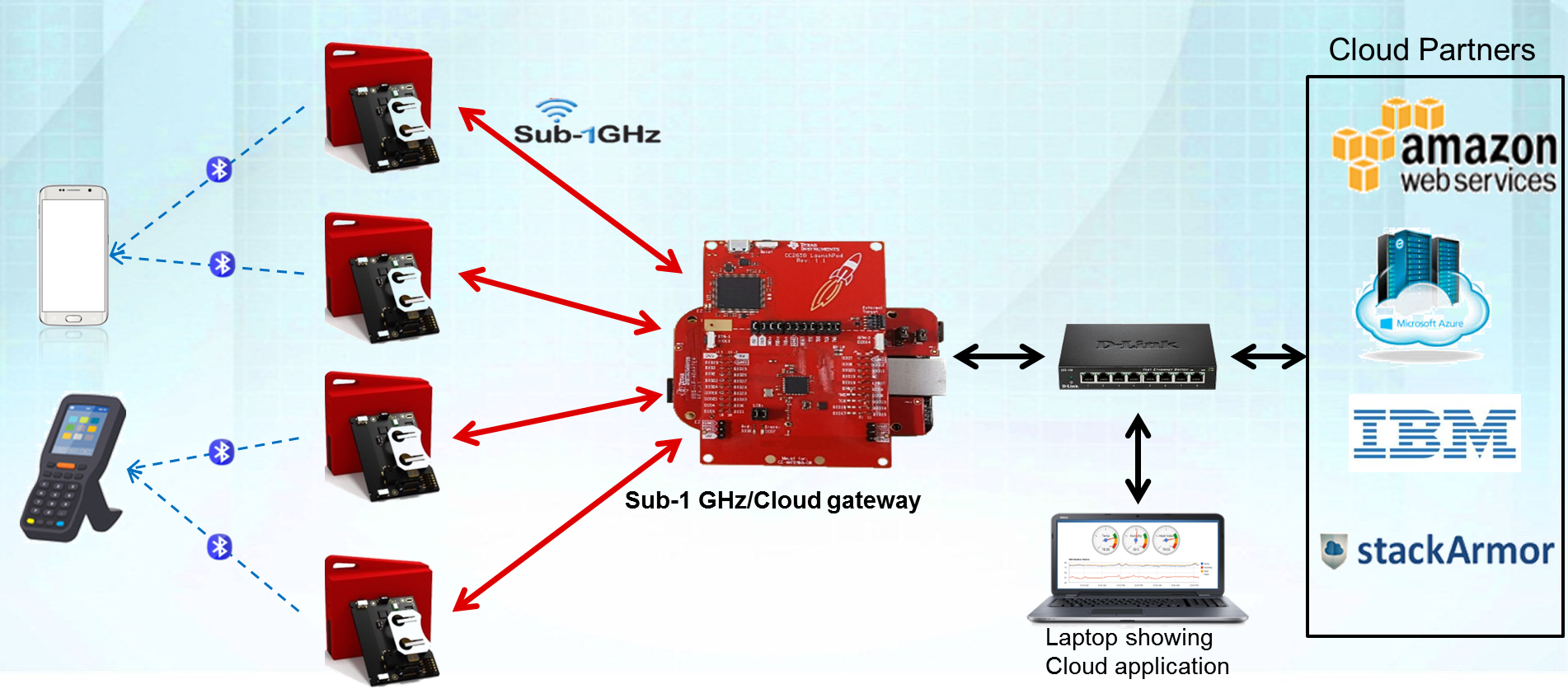 Sensor To Cloud Sending All Data One Place Industrial Strength Simple Wireless Circuit Development Kit Create A Out Of The Box Gateway Figure 1 Demonstrates How Ti Simplelink Dual Band Cc1350 Sensortag Kits Connect
