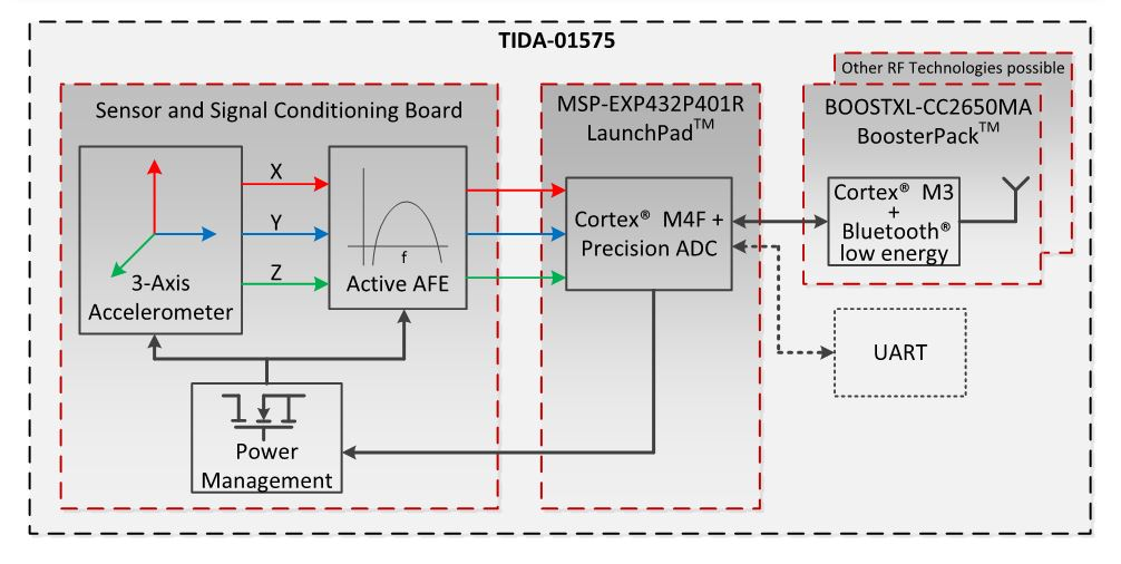 Predicting motor failures with vibration analysis, Part 2
