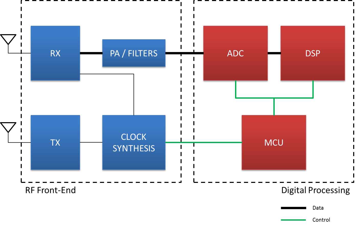 Bringing New Intelligence To Industrial Applications With Mmwave Electrical Wiring Diagram Automation Control Blog Making Sure That The System Can Each Component Optimally For Changing Conditions And Application Needs Requires A Great Deal Of Software Design