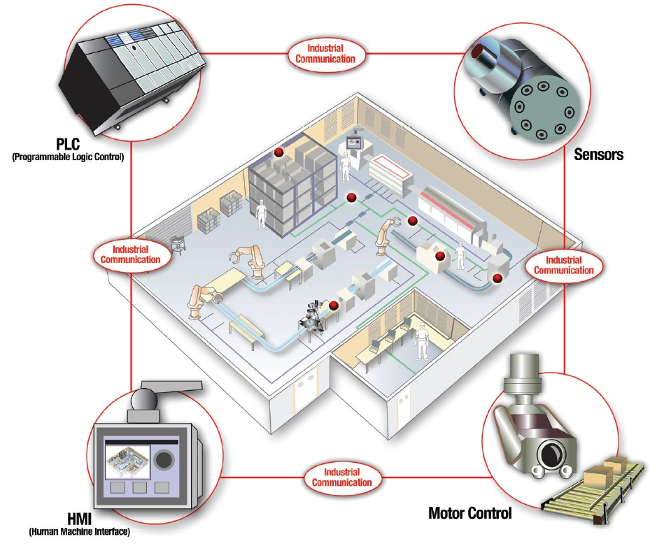 What S Inside The Smart Factory Industrial Technical