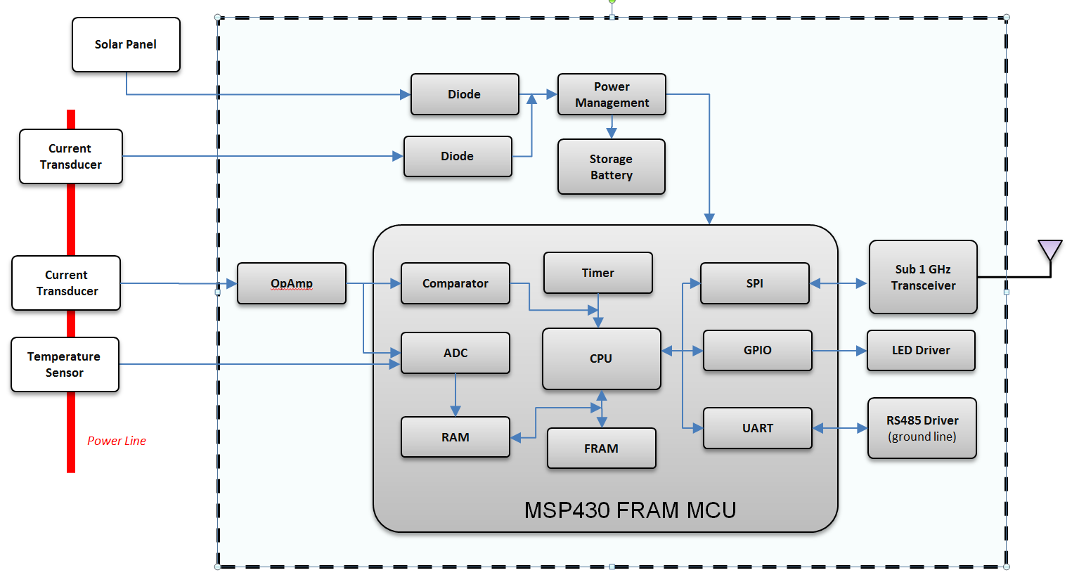 Smart Sensing With Ultra Low Power Mcus Part 2 Fault Year Block Diagram Figure Functional Of A Indicator Based On The Msp430 Fram Mcu
