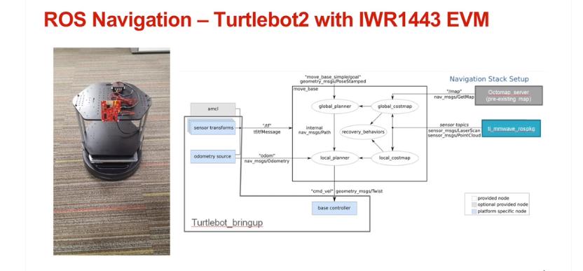 AWR1642BOOST: Can I run the (autonomous robotics with ros