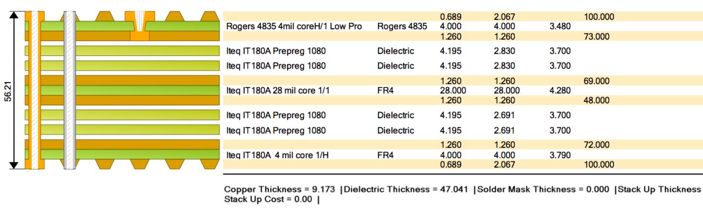 Resolved] IWR1443BOOST: PCB-Material - Sensors forum