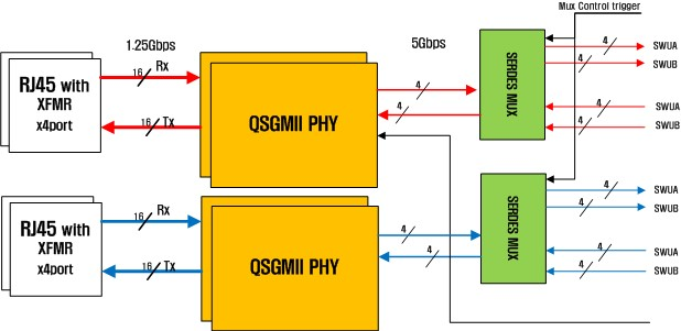 Available Auto-negotiation function for 10GBASE-KR PHY MUX