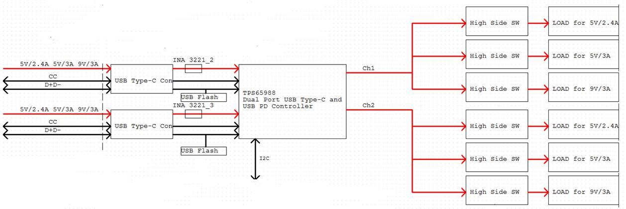TPS65988: Schematic and application check - Interface forum