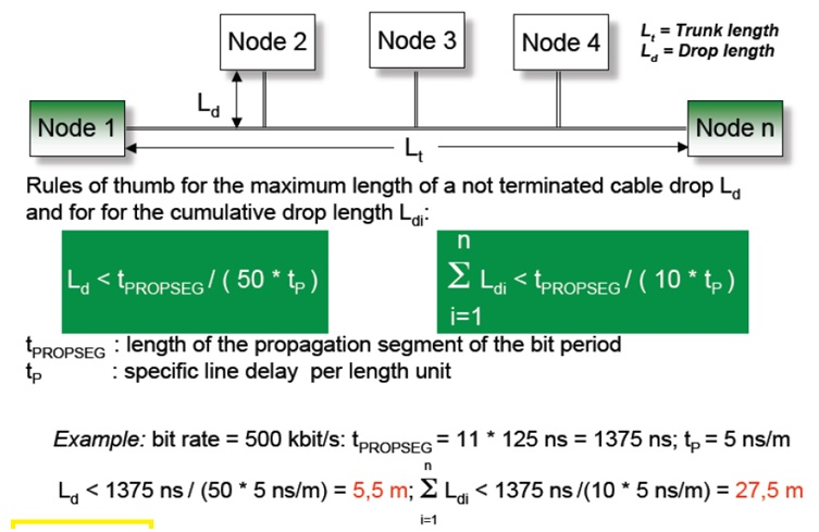 TCAN1043HG-Q1: Calculation cable length and stub limitation