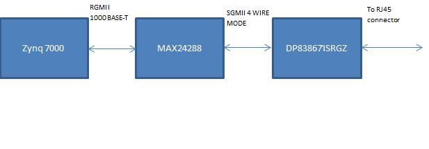 DP83867IS: SGMII interface auto-negotiation failure with