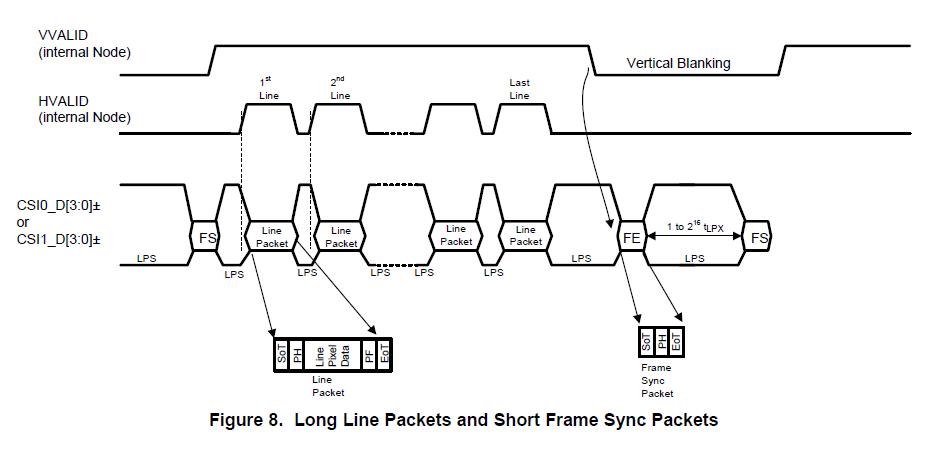 DS90UB954-Q1: Blanking, Pixel clock and Throughput of MIPI data