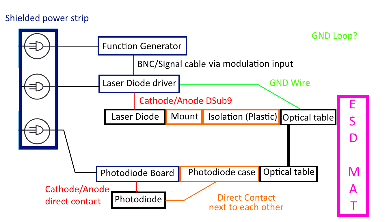 Resolved Opa727 Co2 Measurement Using A Ingaas Photodiode And Laser Diode Driver Circuit 1 1b Schematic Of The Setup