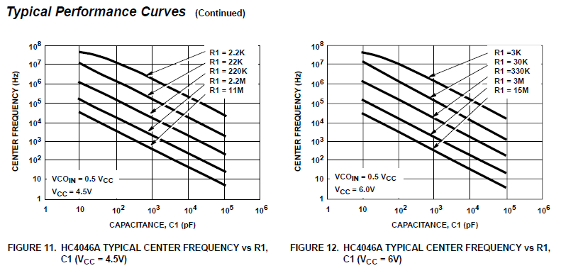 Resolved] CD74HC4046A: CD74HC4046A VCO Frequency
