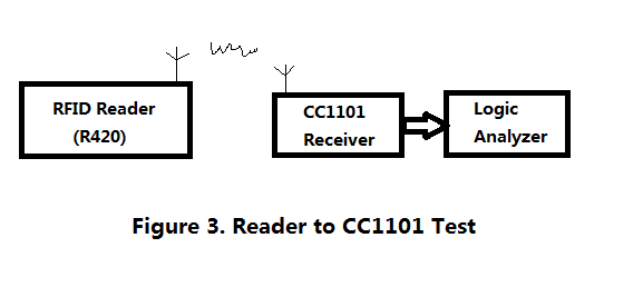 CC1101: How to use CC1101 asynchronous serial mode to receive the