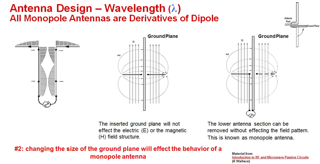Resolved] CC1200: Antenna GND Plane requirement - Sub-1 GHz forum