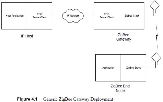 Resolved Does Z Stack Linux Gateway Follow Zigbee Alliances