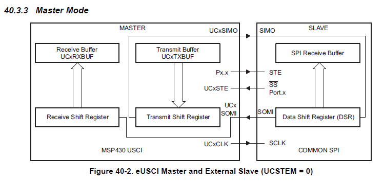 MSP430F5326: SPI 3 wires mode connection - MSP low-power ... on