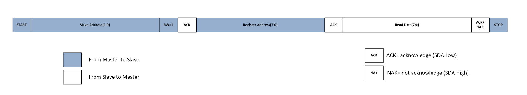 RTOS/MSP430F5529: Modifying I2C driver - MSP low-power