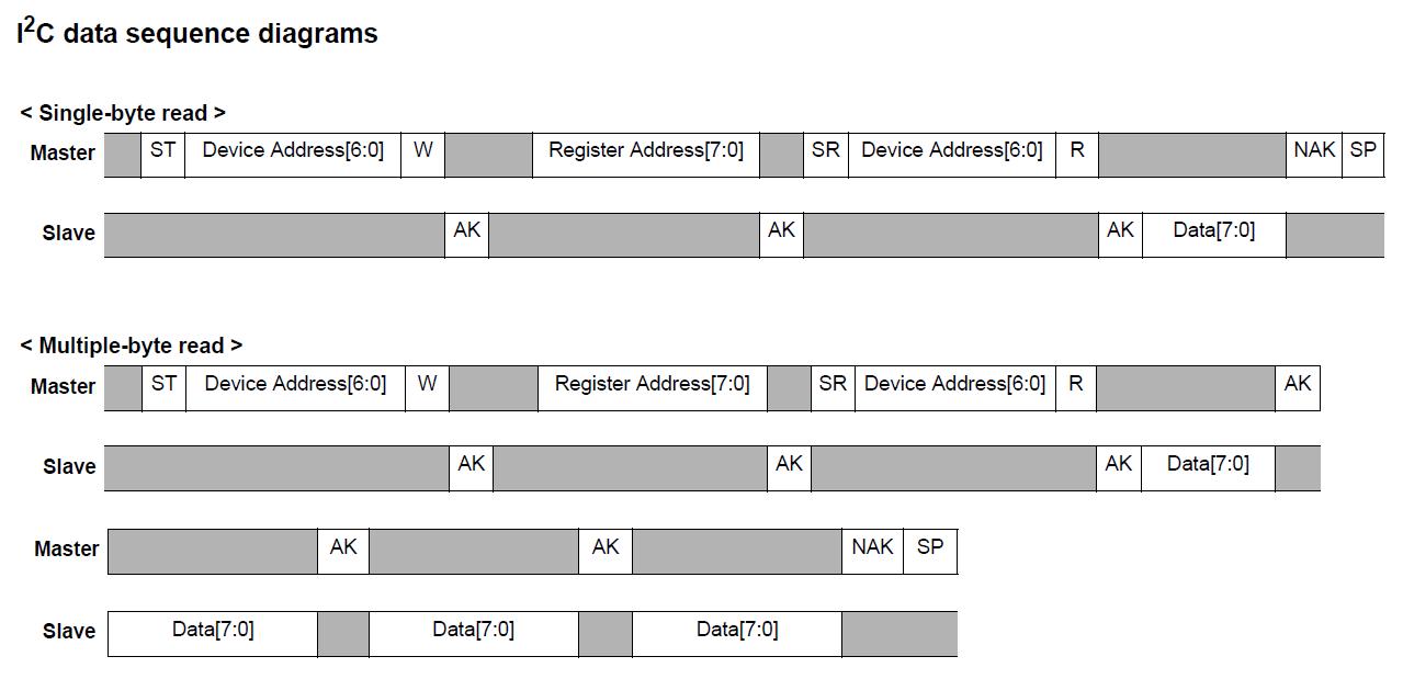 MSP430FR5730: I2C issue - MSP low-power microcontroller