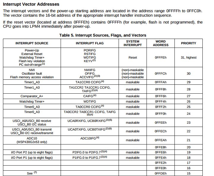 Resolved] CCS/MSP430G2553: MSP430 CCS #pragma method of