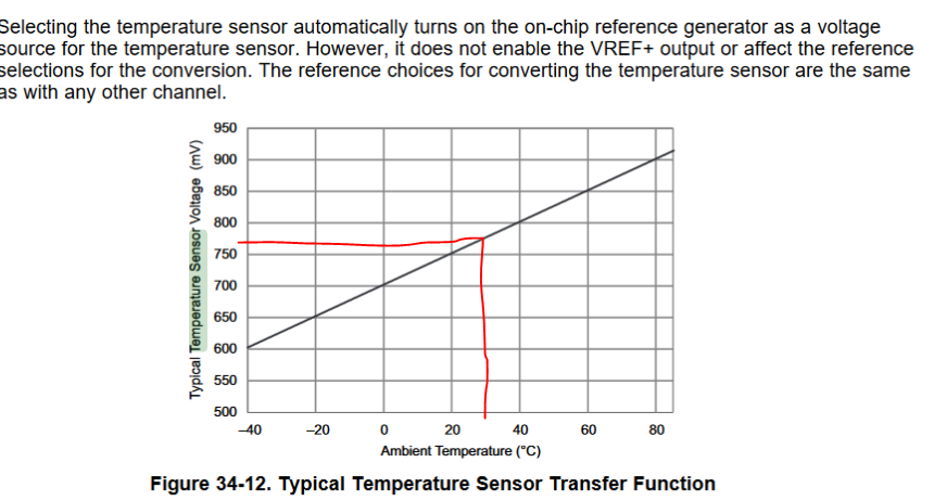Temperature Measurement Using Adc