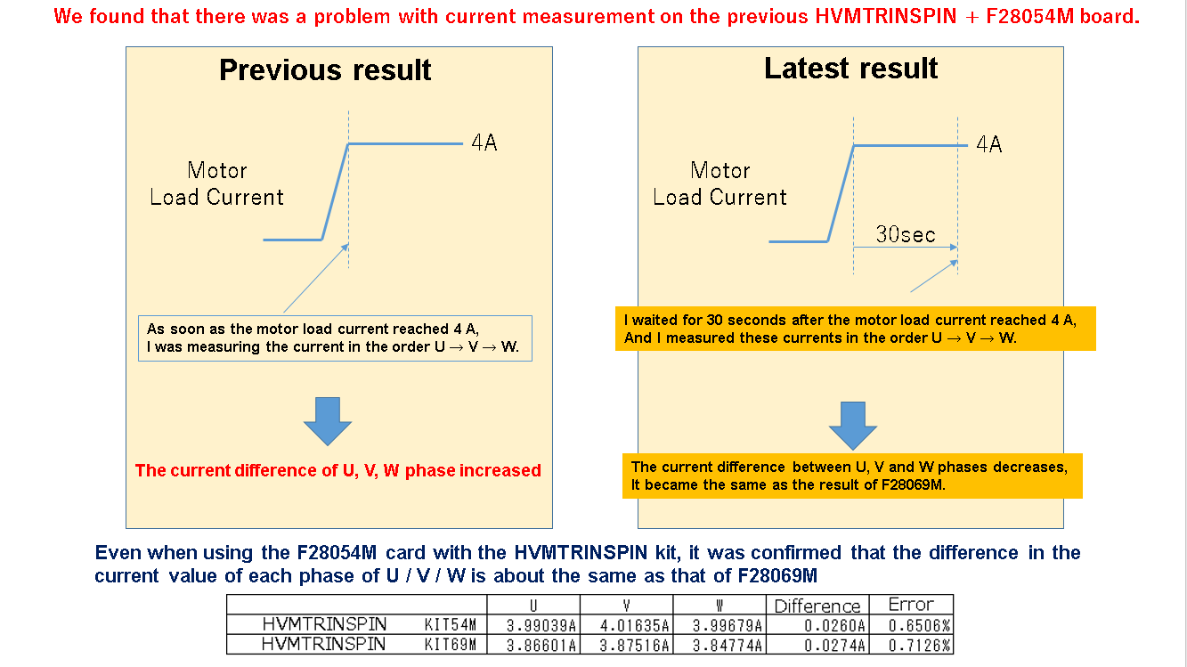 Regarding HVMTRINSPIN + F28054M Control card, there was a problem on our U/V/W current measurement method.