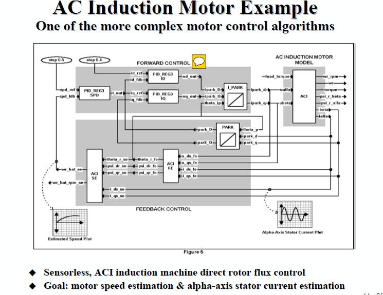 Block Diagram Explanation C2000 Microcontrollers Forum