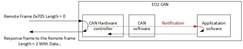 Resolved] Can remote frame with F2837xD Peripheral Driver