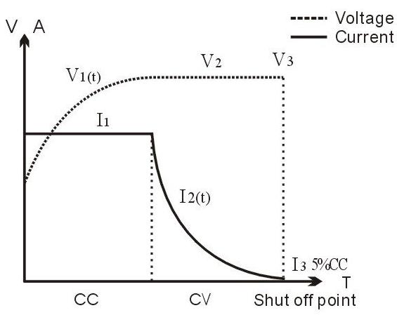 Bq40z50 R1 Bq40z50 R1 In The Constant Voltage Charging Part