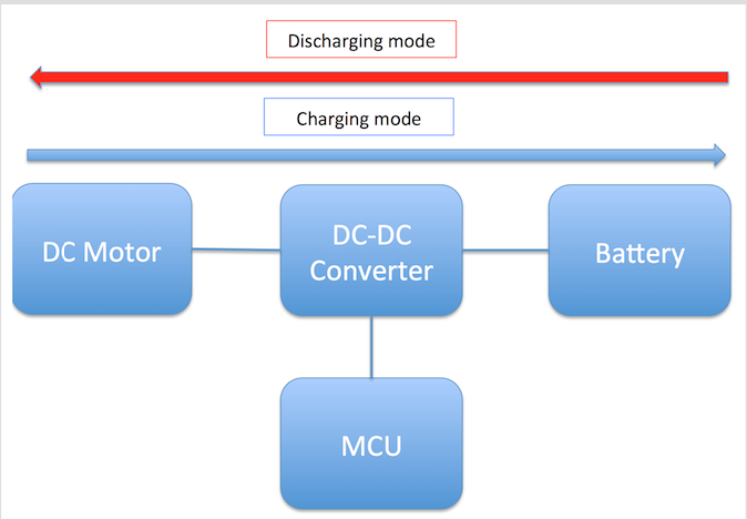 TIDA-00558: Bidirectional DC-DC converter for regenerative