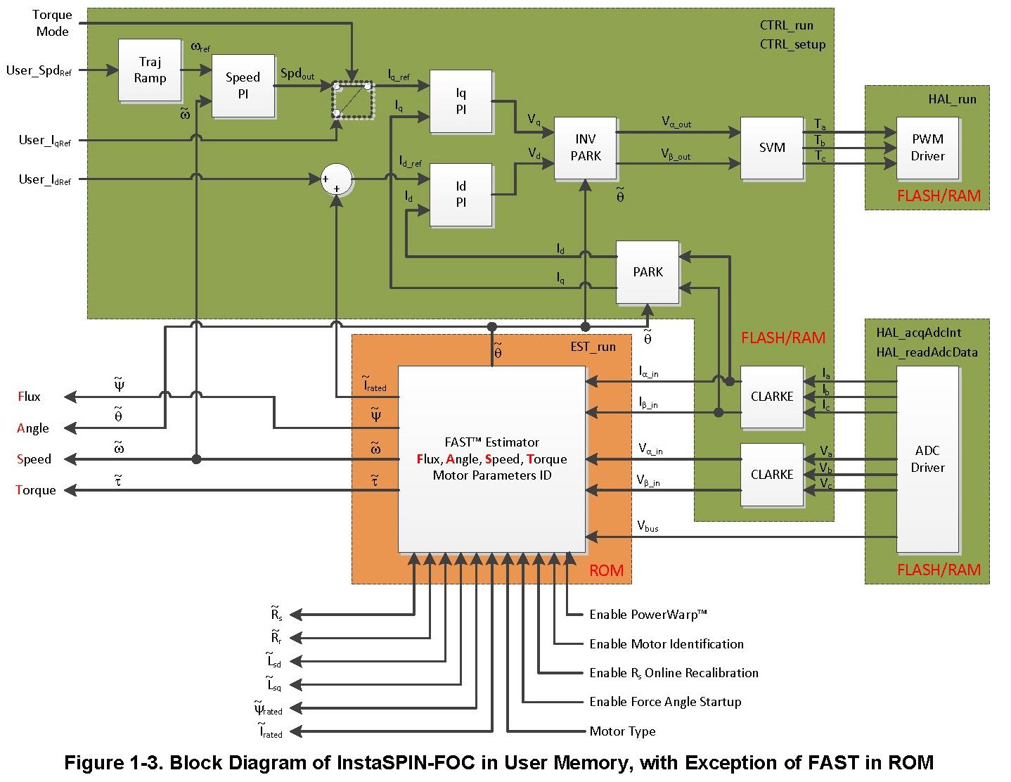 BOOSTXL-DRV8305EVM: Call FAST estimator