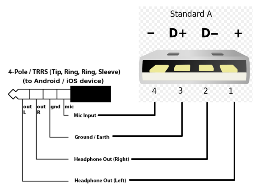 usb to rs232 adapter wiring diagram usb to 3 5mm jack wiring diagram - somurich.com #9