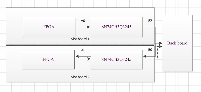 SN74CB3Q3245: Bidirectional communication and short circuit