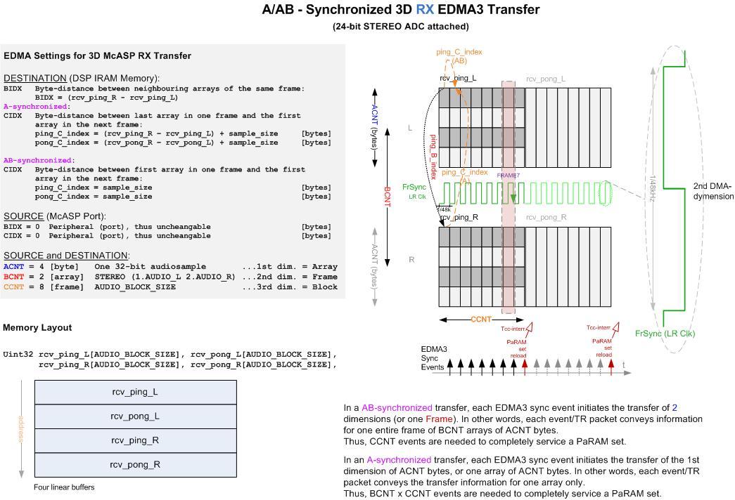 2D AB-Syncronized EDMA Transfer - OMAP-L13x, AM1x and C674x ...
