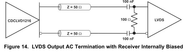 Resolved] CDCLVD1216 / about LVDS Output AC Termination with