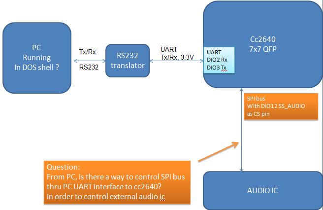 CC2640R2F: Communicate with PC thru UART and SPI interface