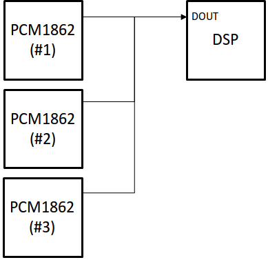 Resolved] PCM1862: [ PCM1862-Q1 ] TDM Configuration with