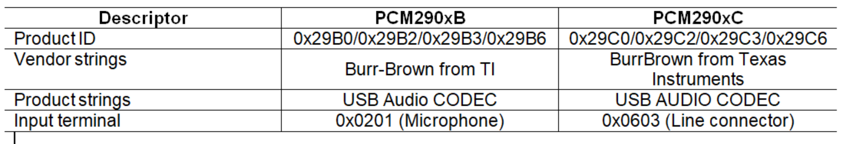 Resolved] [FAQ] PCM2906: Differences between the PCM290xB and